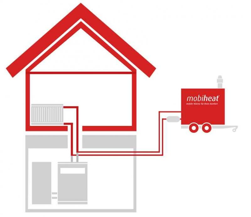 Alternative heaters / mobiheat GmbH