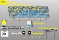 Fotovoltaické moduly