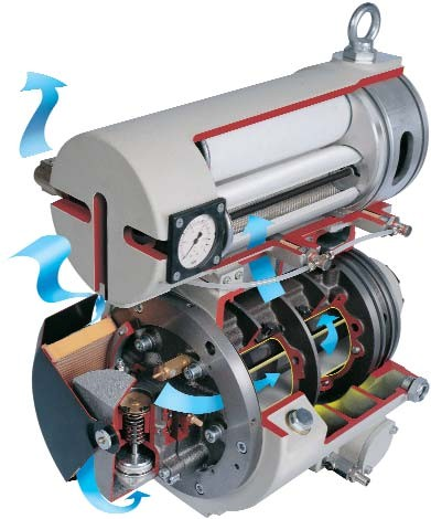 Ротационные компрессоры