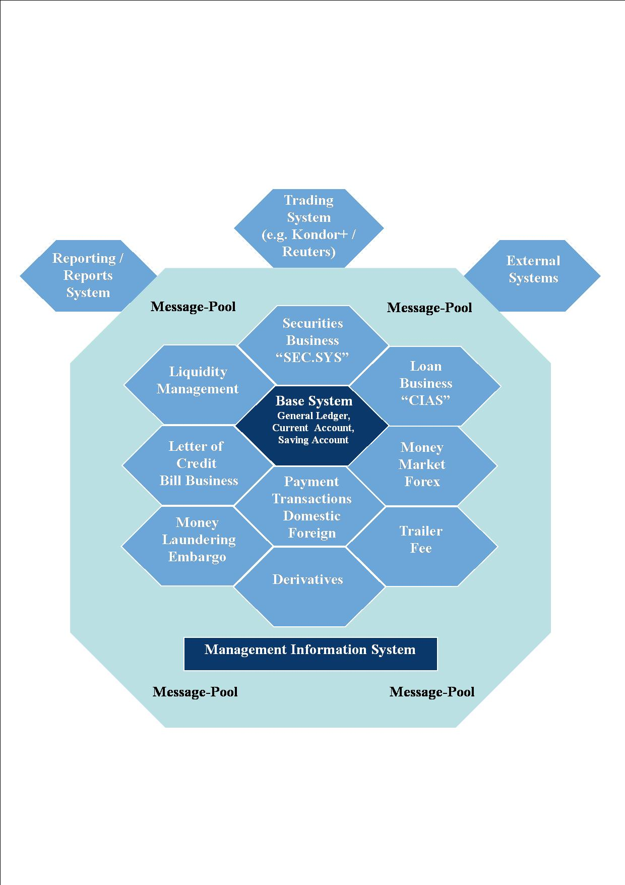 Bankovní software