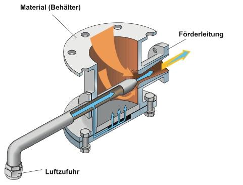 Pneumatyczna technika przenośnikowa