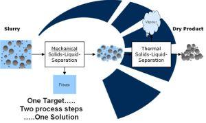 Filtrationslösung